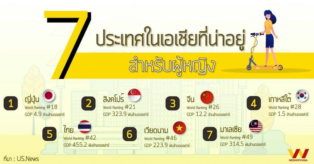 1688_7 ประเทศน่าอยู่web_weshop 1688 1688 รู้จัก 7 ประเทศน่าอยู่ในเอเชียที่เหมาะสำหรับผู้หญิง 7                                        web weshop 1024x536